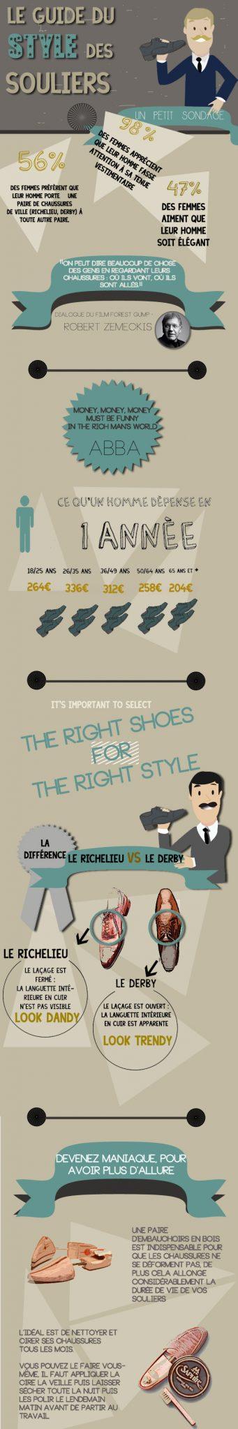 Le guide du style des souliers